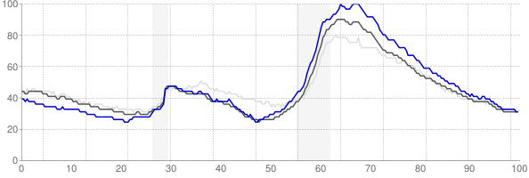 Deltona, Florida monthly unemployment rate chart